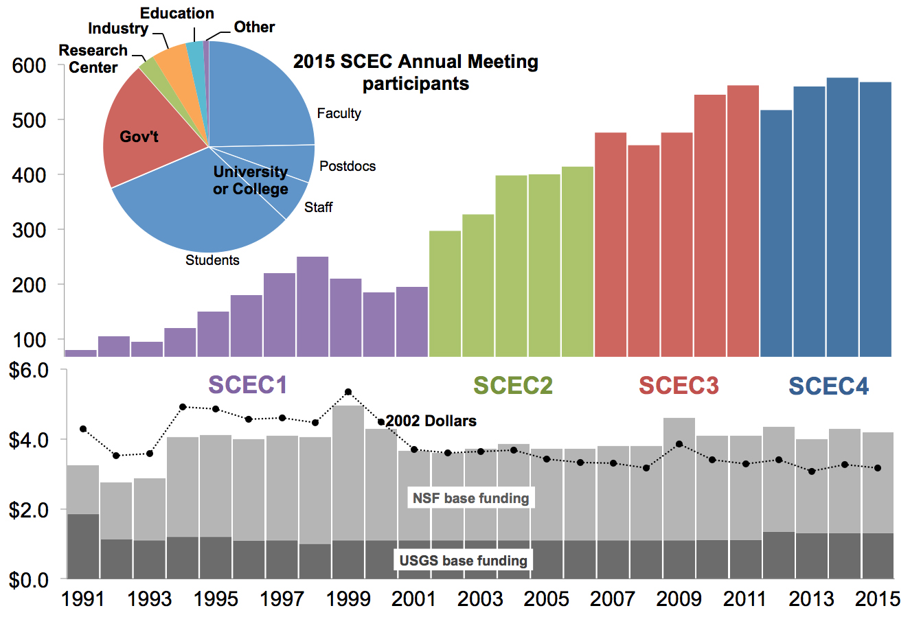 scec annual meeting participation upper bar chart shows registrants at the scec annual meeting 1991 2015 pie chart shows the demographic profile of 2015