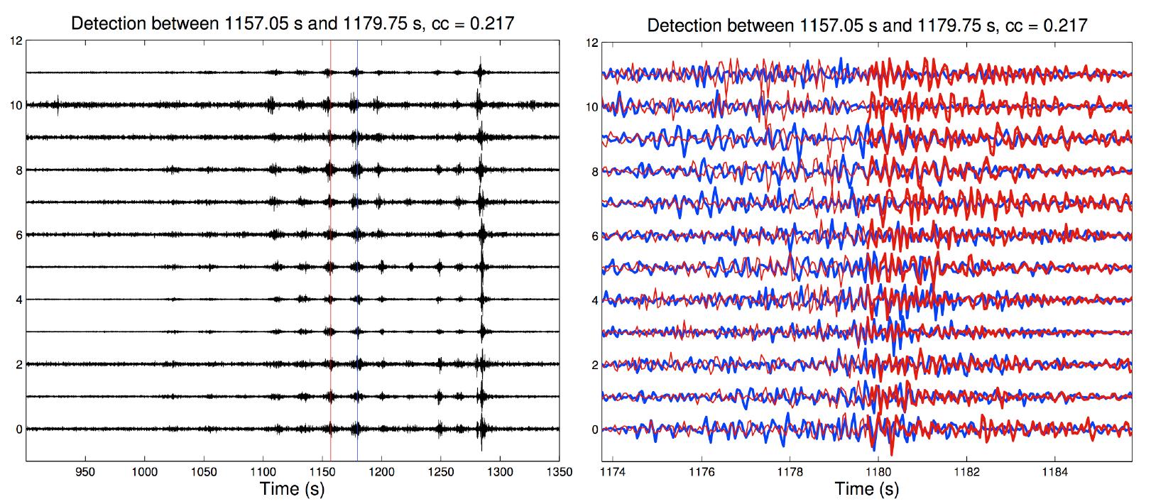 Working Group Seismology Southern California Earthquake Center